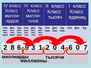 2 8 6 9 3 1 2 0 4 6 0 7 тысячи миллионы миллиарды IVкласс Классмилли-ардов II