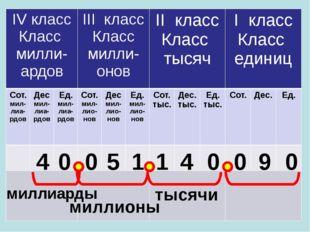 4 0 0 5 1 1 4 0 0 9 0 тысячи миллионы миллиарды IVкласс Классмилли-ардов IIIк