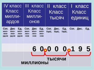 6 0 0 0 0 1 9 5 тысячи миллионы IVкласс Классмилли-ардов IIIкласс Классмилли-