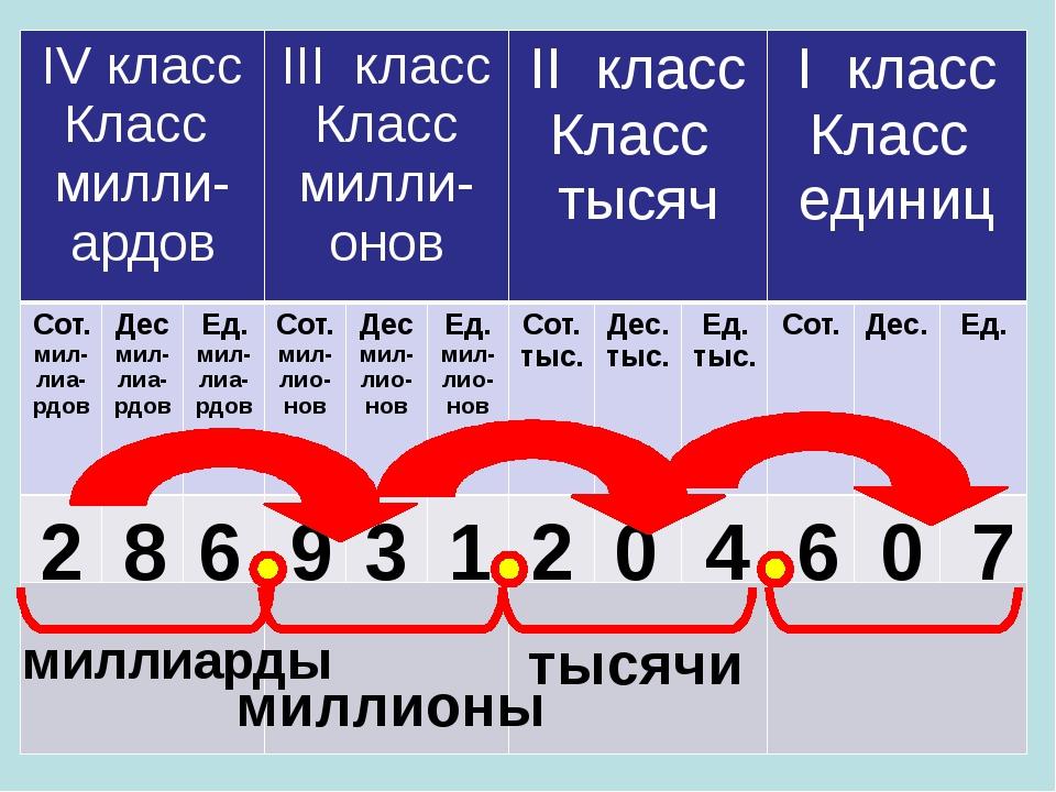 2 8 6 9 3 1 2 0 4 6 0 7 тысячи миллионы миллиарды IVкласс Классмилли-ардов II...