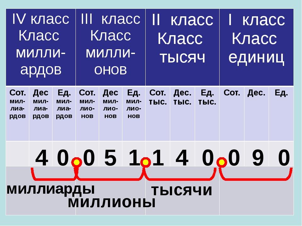 4 0 0 5 1 1 4 0 0 9 0 тысячи миллионы миллиарды IVкласс Классмилли-ардов IIIк...
