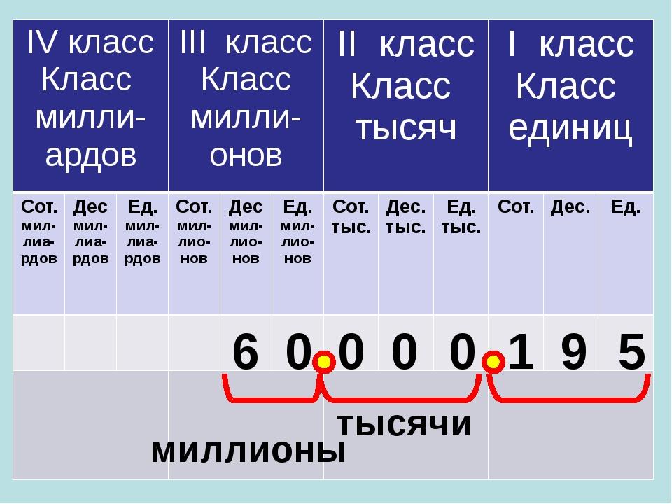 6 0 0 0 0 1 9 5 тысячи миллионы IVкласс Классмилли-ардов IIIкласс Классмилли-...
