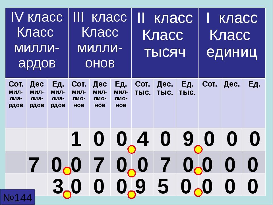 1 0 0 4 0 9 0 0 0 7 0 0 7 0 0 7 0 0 0 0 3 9 5 0 0 0 0 0 0 0 №144 IVкласс Клас...