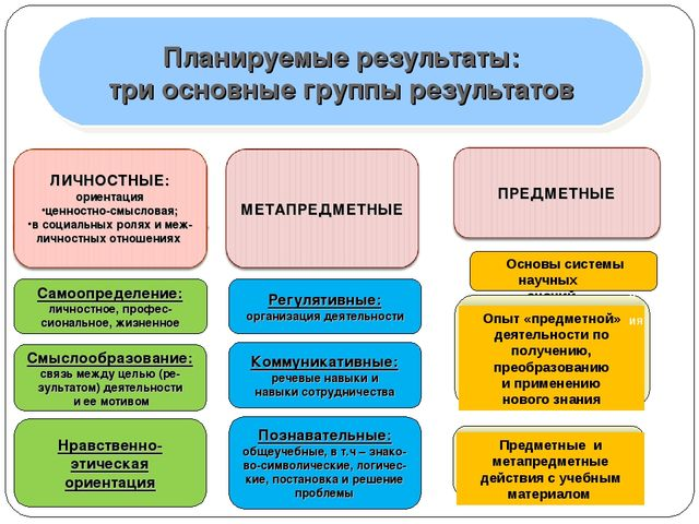 Планируемые результаты: три основные группы результатов Самоопределение: личн...