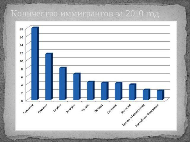 Количество иммигрантов за 2010 год