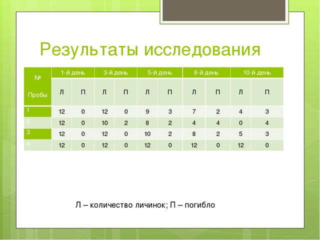 Результаты исследования Л – количество личинок; П – погибло № Пробы 1-й день...