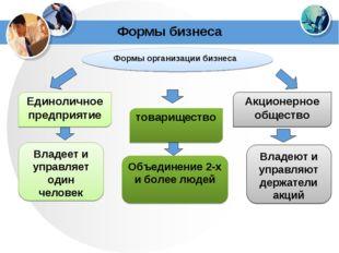 Формы бизнеса Формы организации бизнеса Единоличное предприятие товарищество