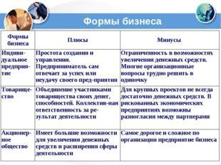 Формы бизнеса Формы бизнесаПлюсыМинусы Индиви-дуальное предприя-тиеПростот