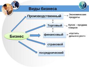 Виды бизнеса Бизнес Производственный Торговый финансовый страховой посредниче