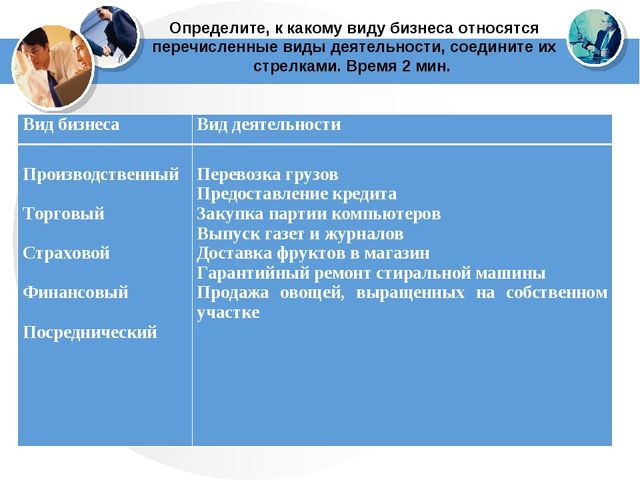 Определите, к какому виду бизнеса относятся перечисленные виды деятельности,...