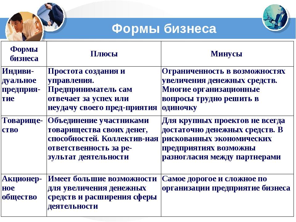 Формы бизнеса Формы бизнесаПлюсыМинусы Индиви-дуальное предприя-тиеПростот...