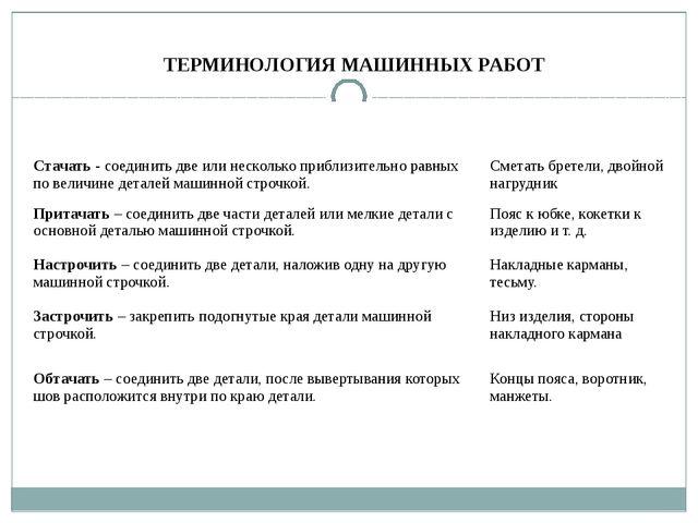 ТЕРМИНОЛОГИЯ МАШИННЫХ РАБОТ Названиеи содержание работы Примеры применения Ст...