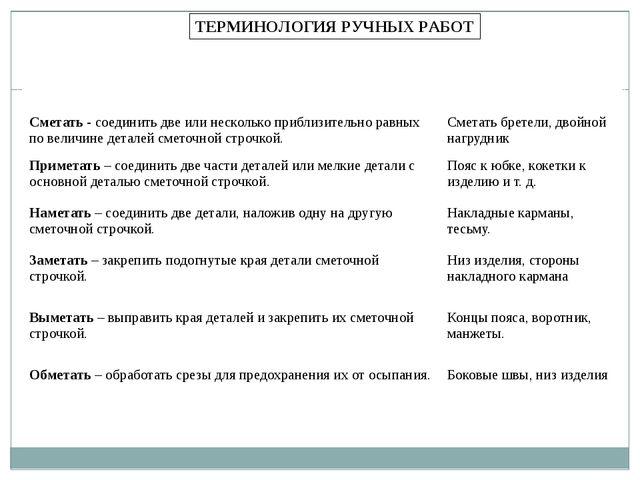 ТЕРМИНОЛОГИЯ РУЧНЫХ РАБОТ Названиеи содержание работы Примеры применения Смет...