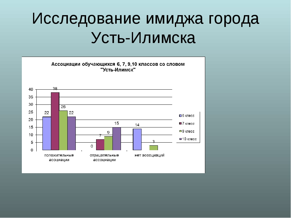 Исследование имиджа города Усть-Илимска