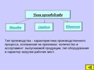 Типы производства Массовое Серийное Единичное Тип производства - характеристи