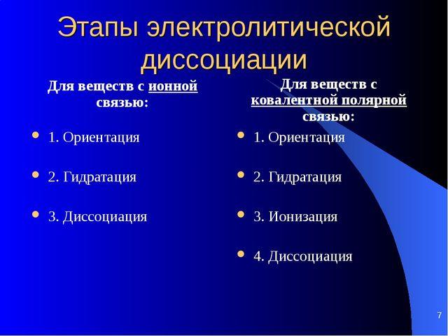 Этапы электролитической диссоциации Для веществ с ионной связью: 1. Ориентаци...