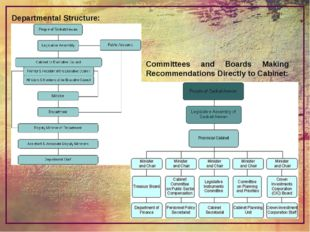 Departmental Structure: Committees and Boards Making Recommendations Directly