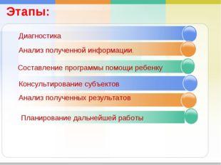 Диагностика Анализ полученной информации. Составление программы помощи ребенк