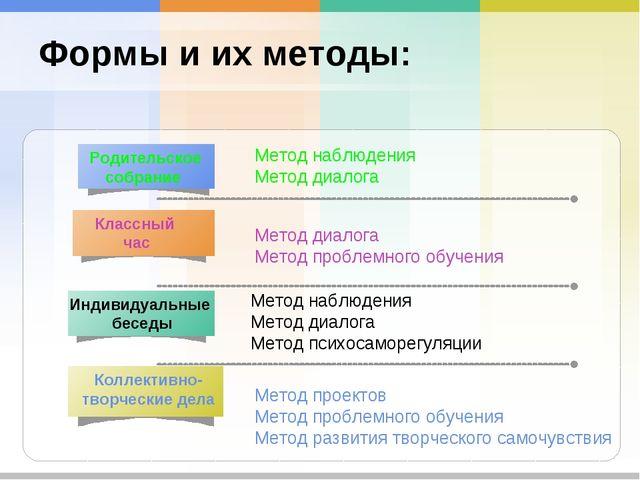 Формы и их методы: Метод наблюдения Метод диалога Метод диалога Метод проблем...