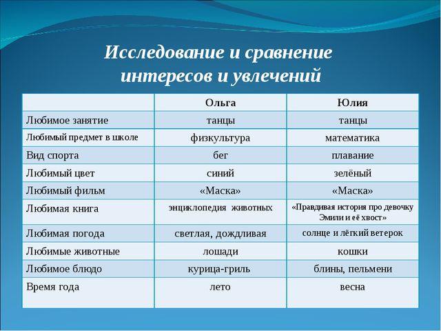 Исследование и сравнение интересов и увлечений ОльгаЮлия Любимое занятиета...