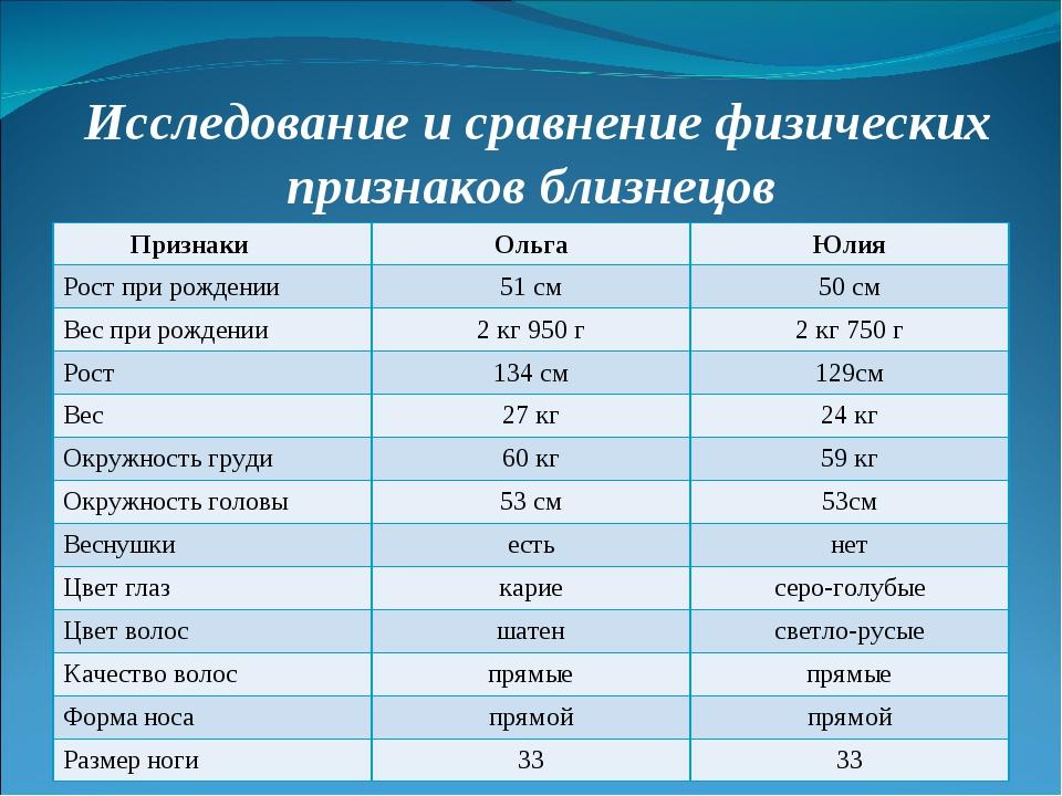 Исследование и сравнение физических признаков близнецов ПризнакиОльгаЮлия...