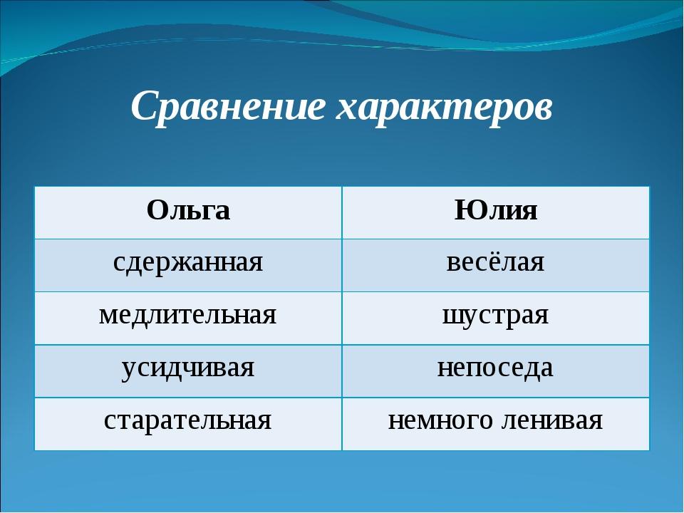 Сравнение характеров ОльгаЮлия сдержаннаявесёлая медлительнаяшустрая усидч...