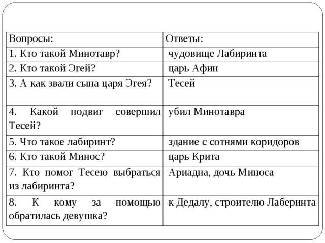 Вопросы:Ответы: 1. Кто такой Минотавр?чудовище Лабиринта 2. Кто такой Эгей...