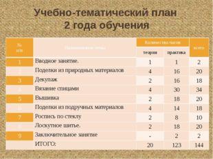 Учебно-тематический план 2 года обучения № п/п Наименование темы Количество ч