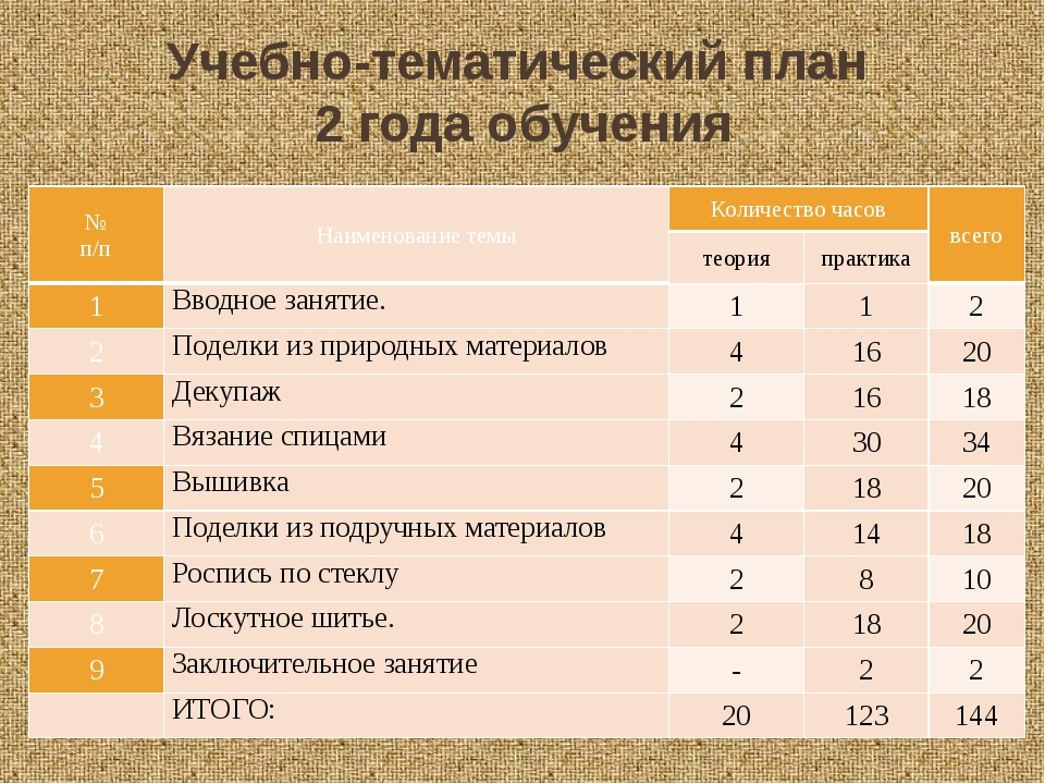Учебно-тематический план 2 года обучения № п/п Наименование темы Количество ч...
