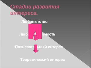 Стадии развития интереса. Любопытство Любознательность Познавательный интерес