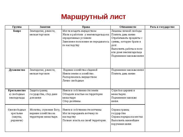 Маршрутный лист ГруппаЗанятияПраваОбязанностиРоль в государстве БояреЗем...