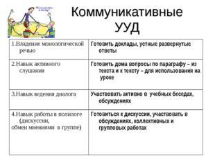 Коммуникативные УУД 1.Владение монологической речьюГотовить доклады, устные