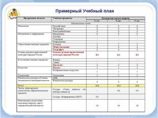 Примерный Учебный план Предметные областиУчебные предметыКоличество часов в