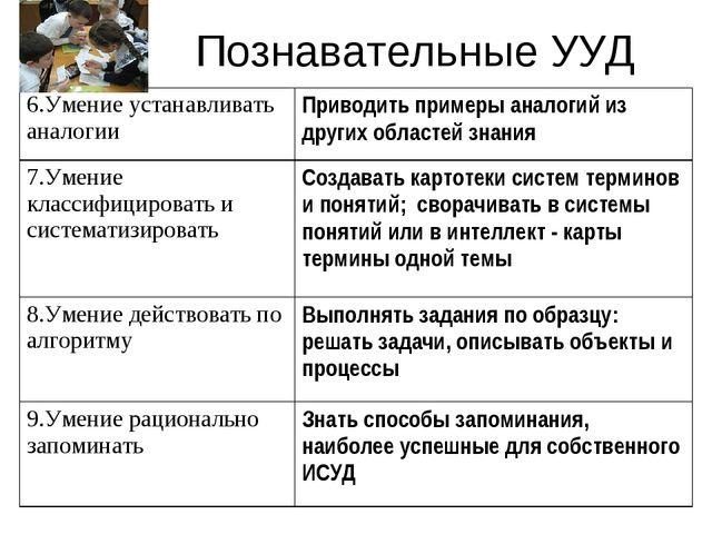 Познавательные УУД 6.Умение устанавливать аналогииПриводить примеры аналогий...