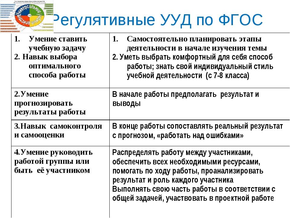 Регулятивные УУД по ФГОС Умение ставить учебную задачу 2. Навык выбора оптим...