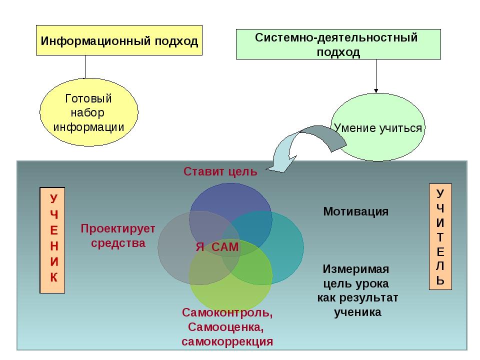Информационный подход Системно-деятельностный подход Готовый набор информации...