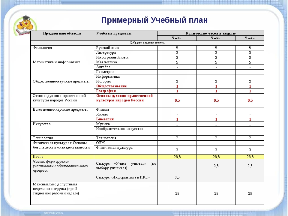 Примерный Учебный план Предметные областиУчебные предметыКоличество часов в...