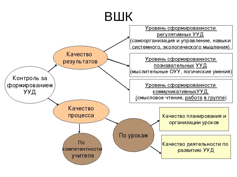ВШК Контроль за формированием УУД Качество процесса Качество результатов Уров...