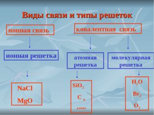 Виды связи и типы решеток ионная связь ионная решетка ковалентная связь атомн