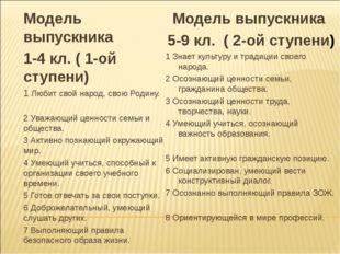 Модель выпускника 1-4 кл. ( 1-ой ступени) 1 Любит свой народ, свою Родину. 2