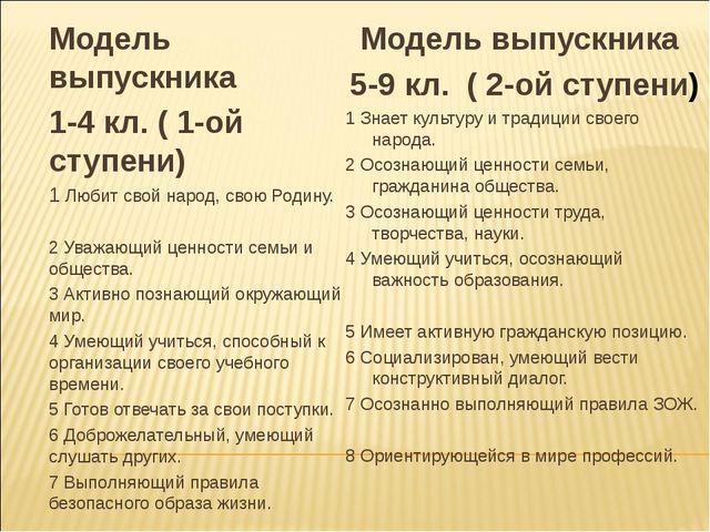 Модель выпускника 1-4 кл. ( 1-ой ступени) 1 Любит свой народ, свою Родину. 2...