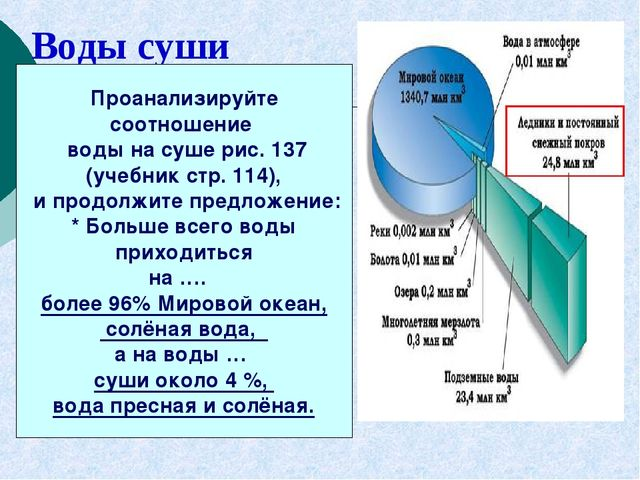 Воды суши Проанализируйте соотношение воды на суше рис. 137 (учебник стр. 114...