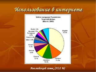 Использование в интернете Английский язык (35,2 %)