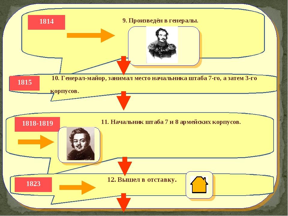 9. Произведён в генералы.     1814 10. Генерал-майор, занимал место нача...