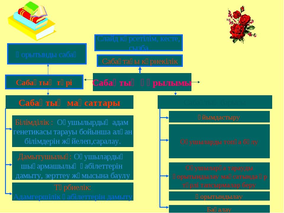 Сабақтың құрылымы Сабақтың мақсаттары Сабақтың түрі Қорытынды сабақ Сабақтың...