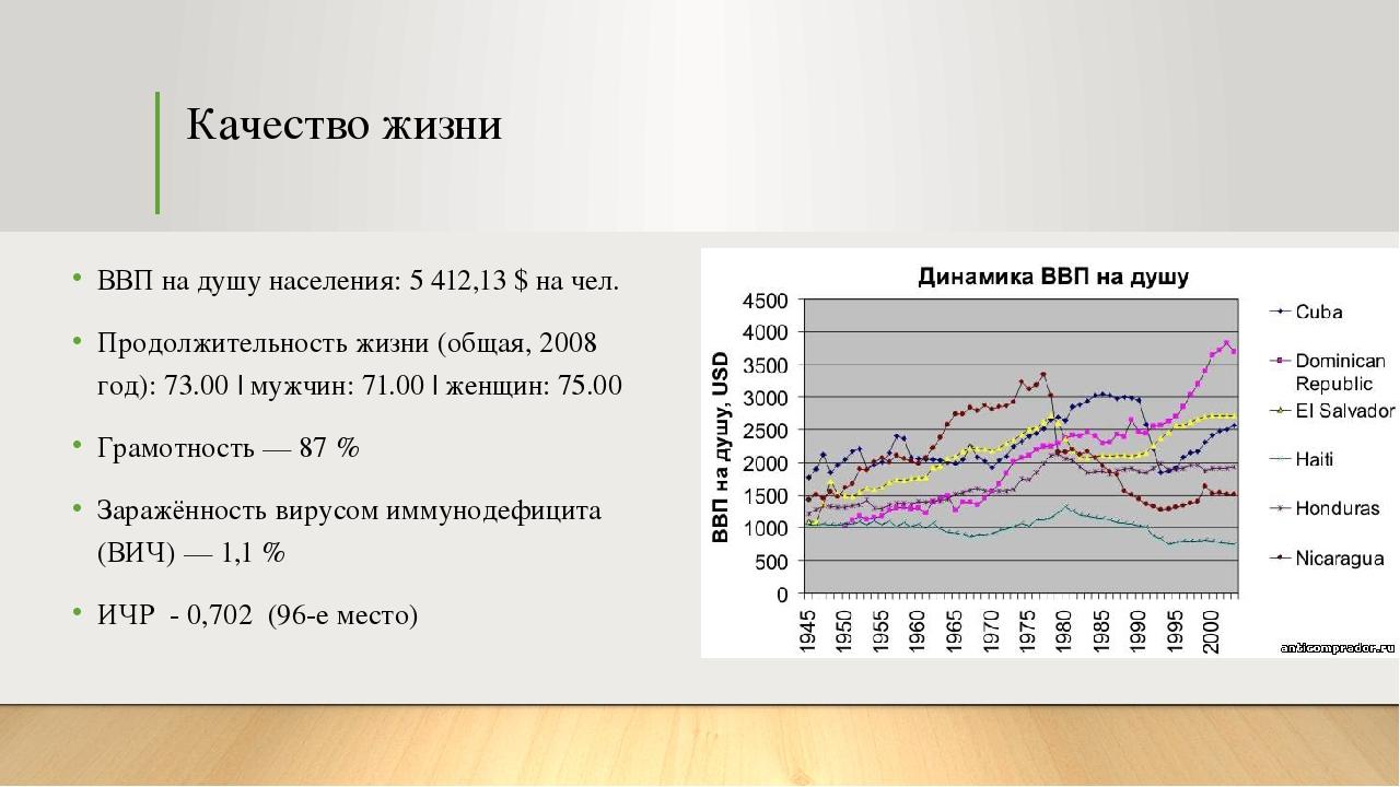 Качество жизни ВВП на душу населения: 5 412,13 $ на чел. Продолжительность жи...