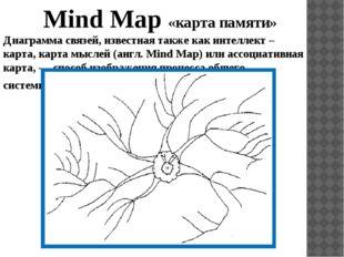 Mind Map «карта памяти» Диаграмма связей, известная также как интеллект – ка