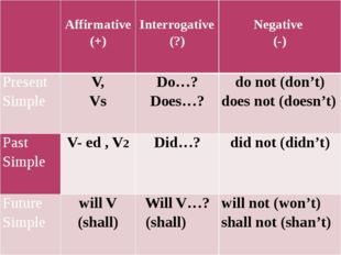 Affirmative(+)   Interrogative(?) Negative (-) Present Simple V, Vs Do…? D