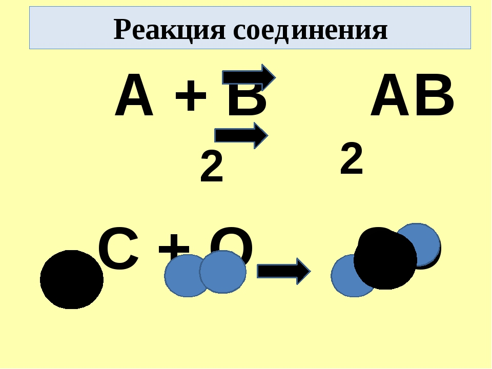 Реакция соединения А + В АВ С + О СО + 2 2