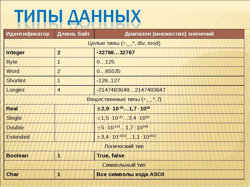 ИдентификаторДлина, байтДиапазон (множество) значений Целые типы (+,_,*, di...